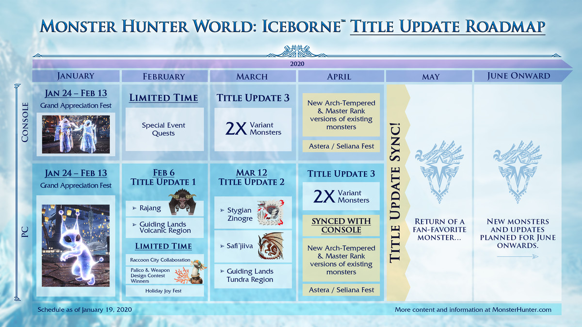 Monster Hunter World: Iceborne title update roadmap from January through June 2020