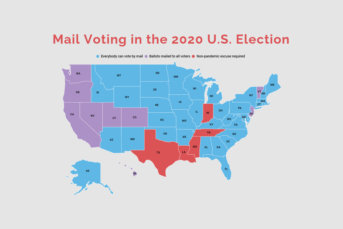 "A U.S. map titled ""Mail Voting in the 2020 U.S. Election"" with each state/jurisdiction shaded in one of three colors to indicate whether it allows everybody to vote by mail (sky blue), mails absentee ballots to all registered voters (lavender), or requires a non-pandemic excuse to vote by mail (red)."
